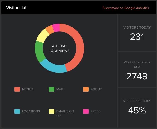 dashboard-visitor-stats.png